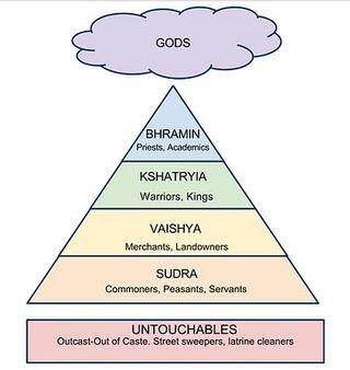 Caste-system-2011-9