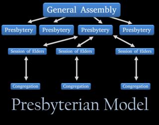 PCUSA-model