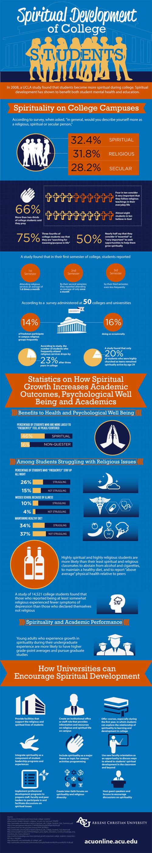 Encouraging-spiritual-development-of-college-students