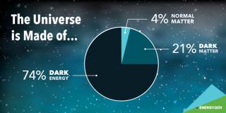 Dark-matter-energy