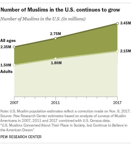 MuslimPopulation