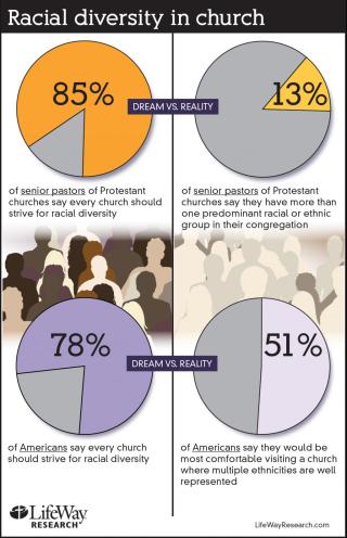Racial-diversity-churches