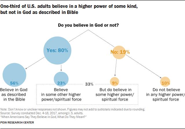 Pew-survey-God
