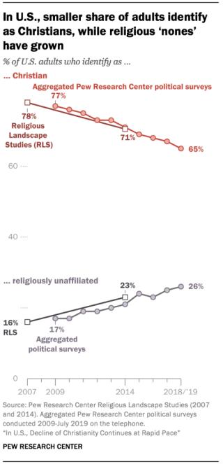 Pew-study-chart